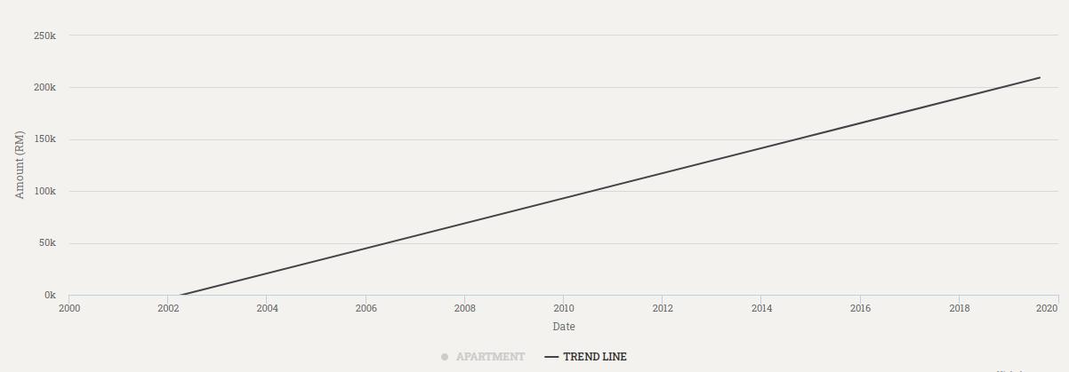 graf harga pangsapuri sri penara